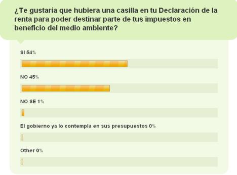 Resultados encuesta con porcentajes