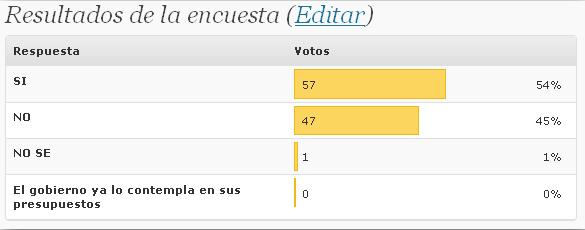 Votantes por opción y porcentaje con respecto al total